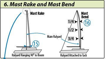 determine mast bend and rake in your sail