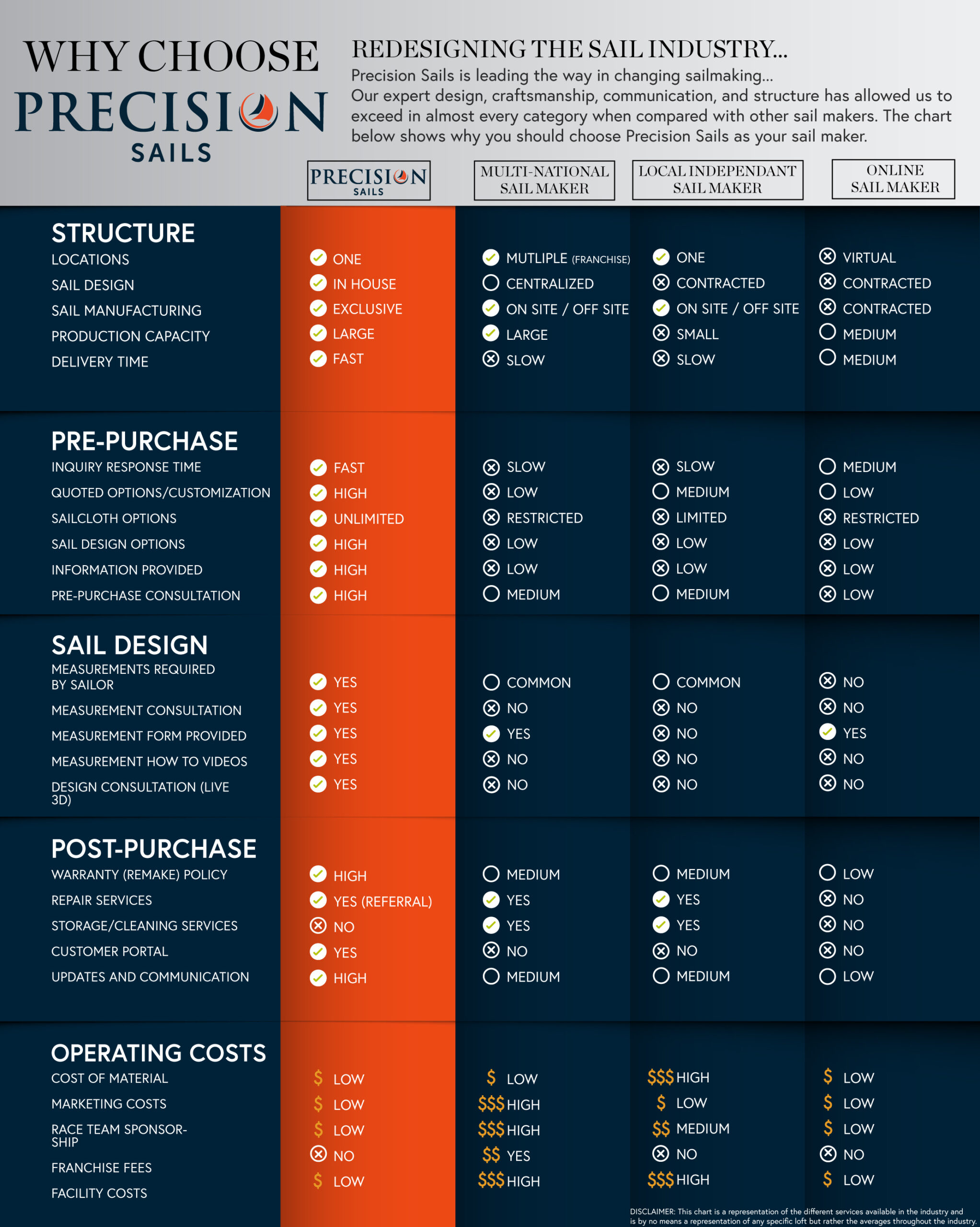 this infographic describes the characteristics of how Precision sails works as a brand and compares that to other competition