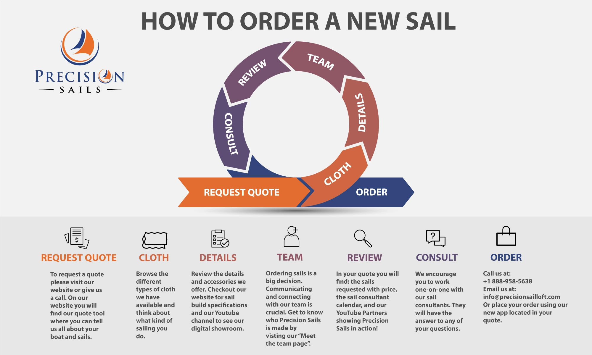 How to Order a New Sail