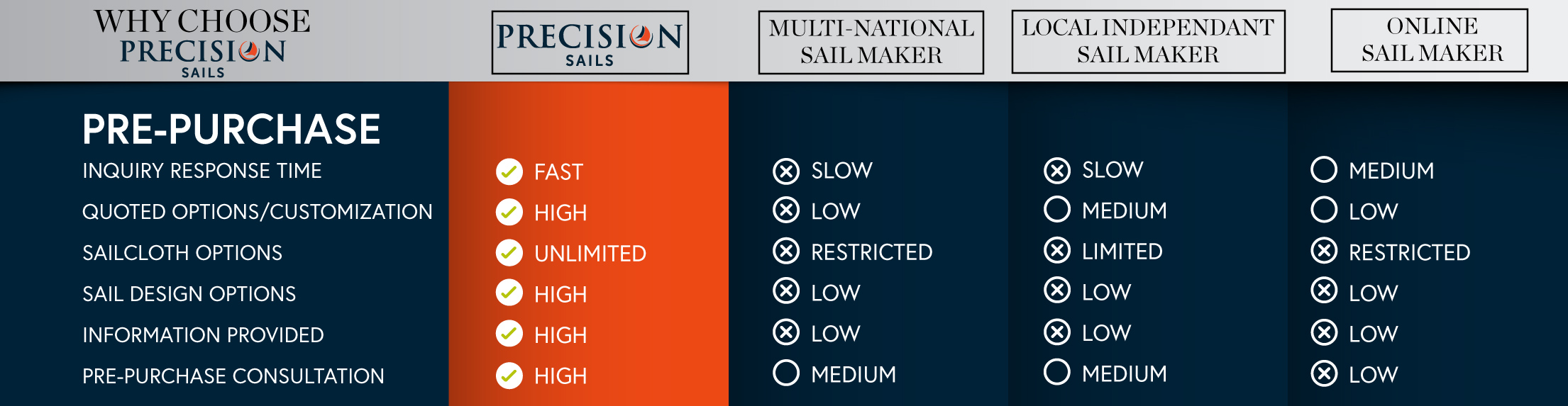the reasons why precision sails is different from other lofts from pre-purchase customer prespective