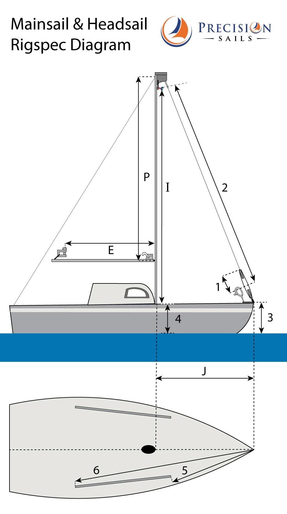 Mainsail & Headsail Rigspec Diagram